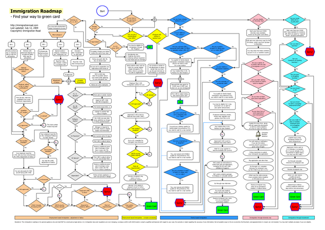 immigration-flowchart-roadmap-to-green-card.png